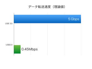 USB速度比較