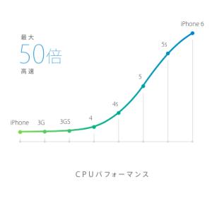 iphone cpu パフォーマンス