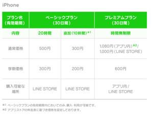 LINE Music 価格