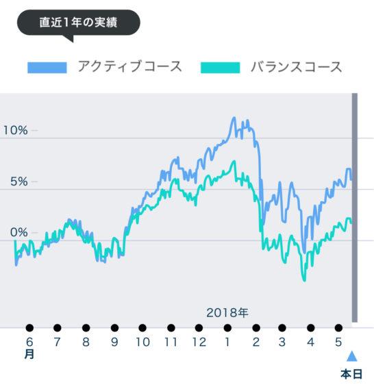 ドコモ、ポイント投資コース