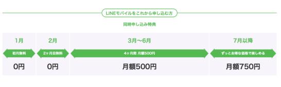 LINEミュージック加入キャンペーン