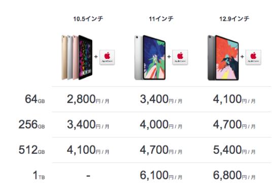 ビックカメラのアップグレードプログラムでiPadを購入したときの分割代金表